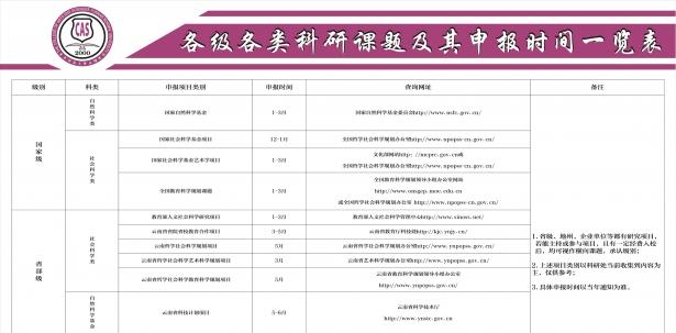 各级各类科研课题及其申报时间一览表